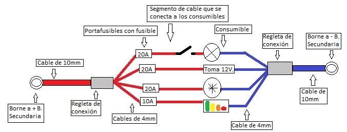 esquema electrico consumibles y fusibles
